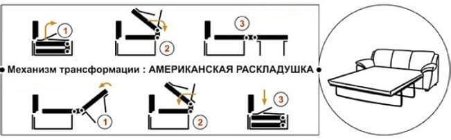 Схема раскладывания американской раскладушки